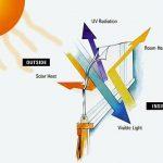 برچسب خورشیدی جهت جلوگیری از اتلاف انرژی، ورود و خروج گرما و سرما